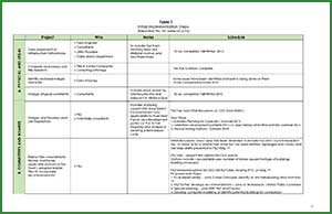 Table 1 Initial Implementation Steps