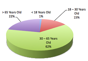 BallotResults-Demographics-Age