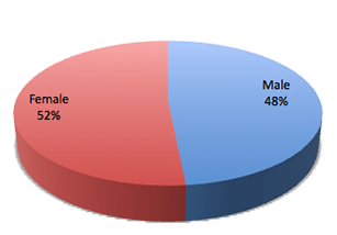 BallotResults-Demographics-Gender